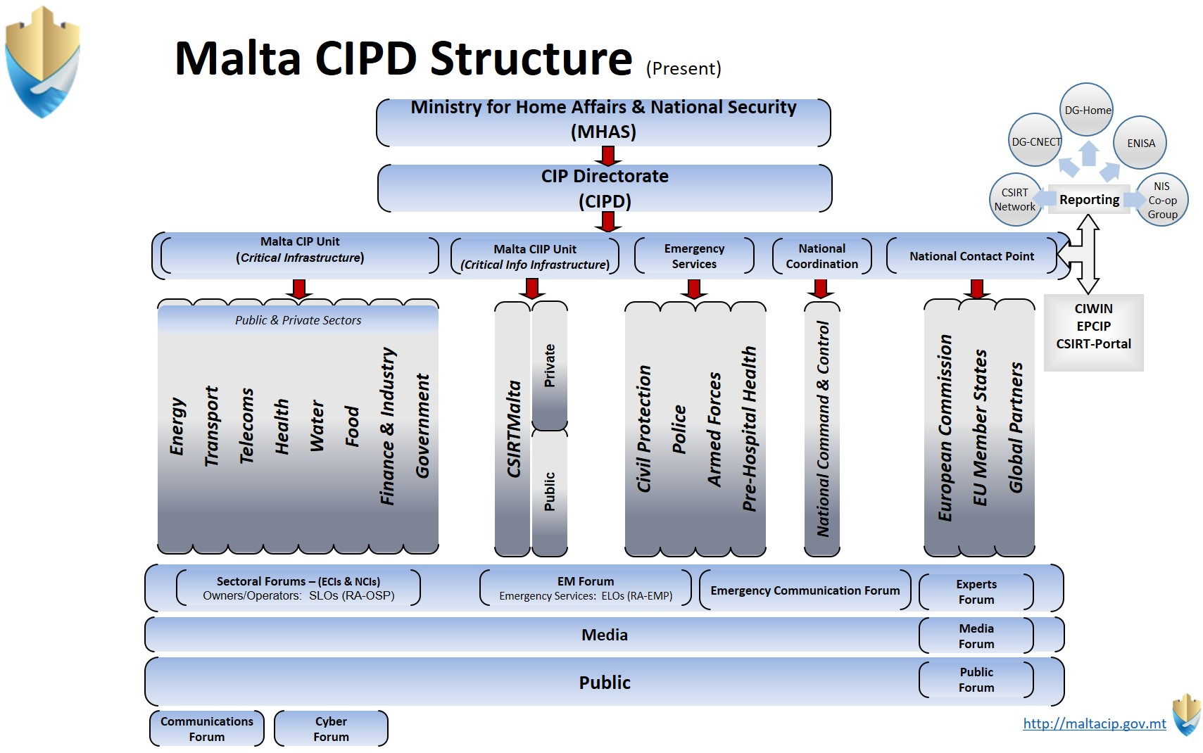 MCIPD Structure 20180801.jpg